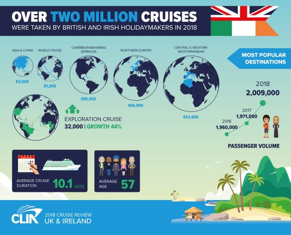 More figures from 2018 Cruise Review revealed